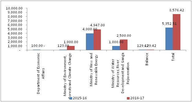 Chart shows comparison of allocation of Clean Environment Fund in 2015-16 and the estimated expenditure in 2016-17 Credit:Statement Showing Position of Major Reserve Funds Operated in the Public Accounts, India Budget 2016-17