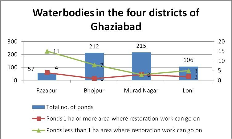 Source: DDO (district development office), Ghaziabad district