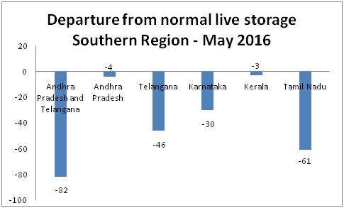 Region-wise storage pattern (Source: CWC)