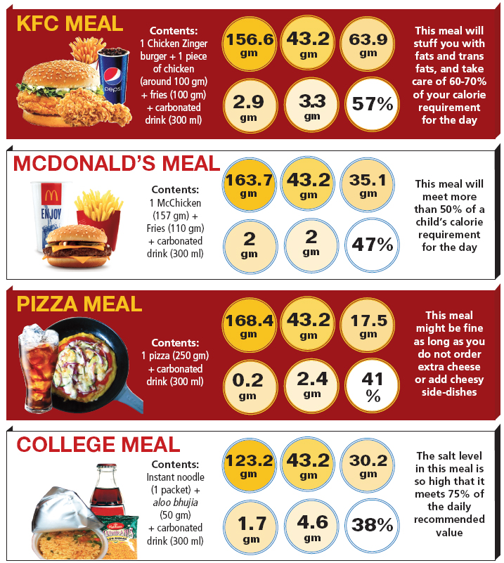 junk food and its disadvantages