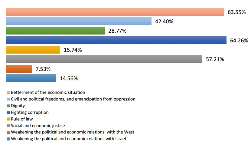 Main reasons for the Arab Spring uprisings (per cent of surveyed who were asked to identify three main reasons for Arab Spring) Source: Arab Barometer (2012-14)