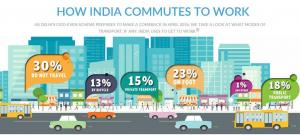 How India commutes to work