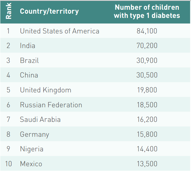 Top ten countries/territories for number of children with type 1 diabetes (< 15 years), 2015 (IDF Diabetes Atlas)