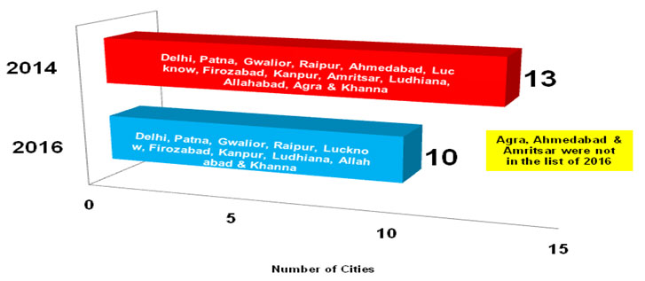 Source: WHO Global Urban Ambient Air Pollution Database (2014 & 2016)